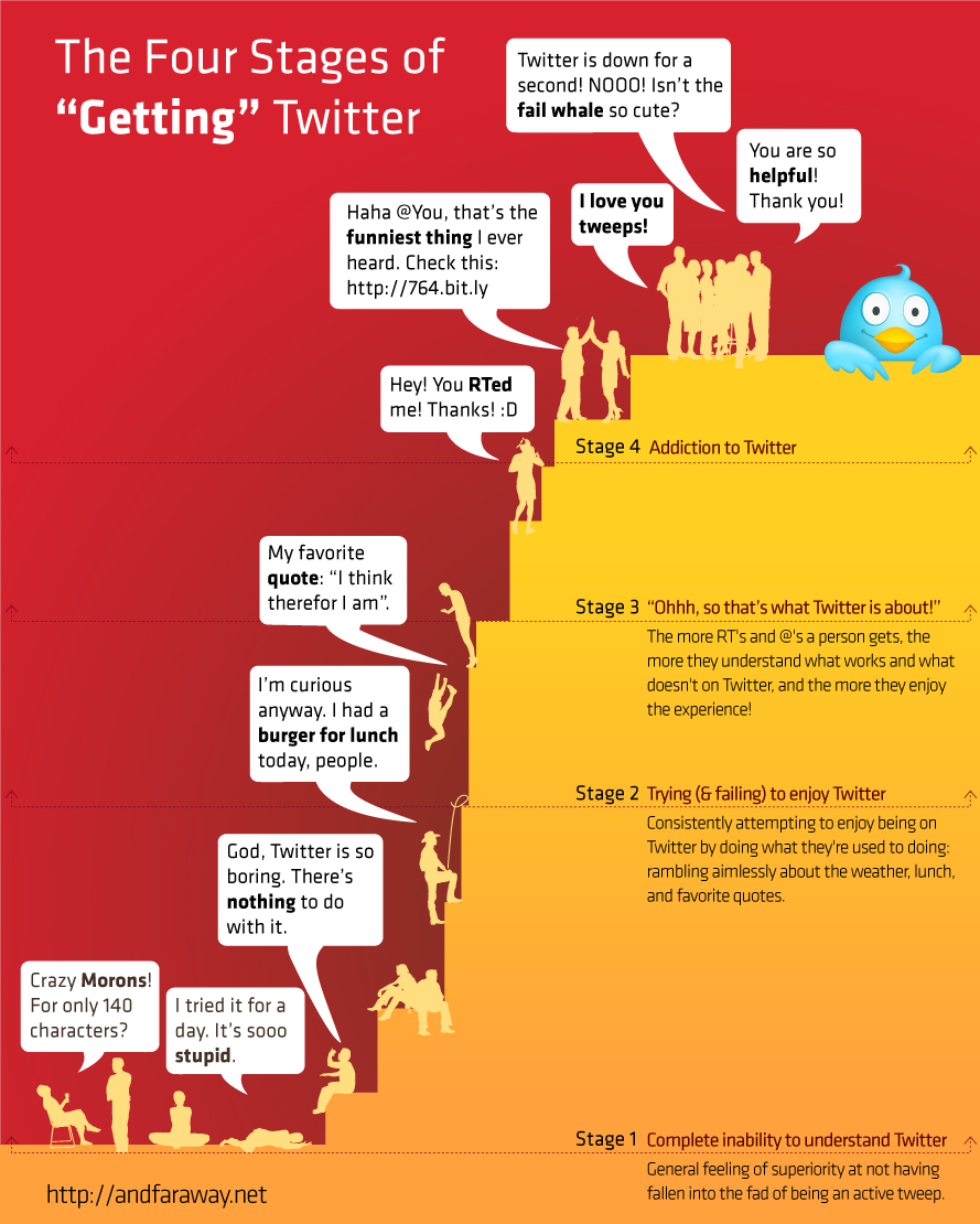 The Four Levels Of A Twitter User (Infographic)